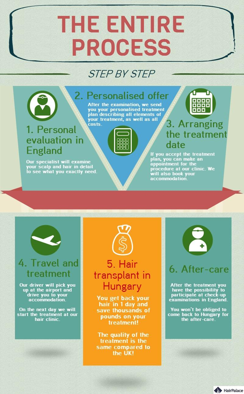 Know more about our hair transplant process via an infographic.